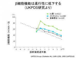 インスリン分泌低下(UKPDS)