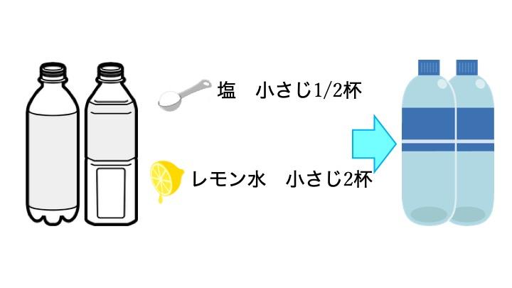 経口補水液レシピ